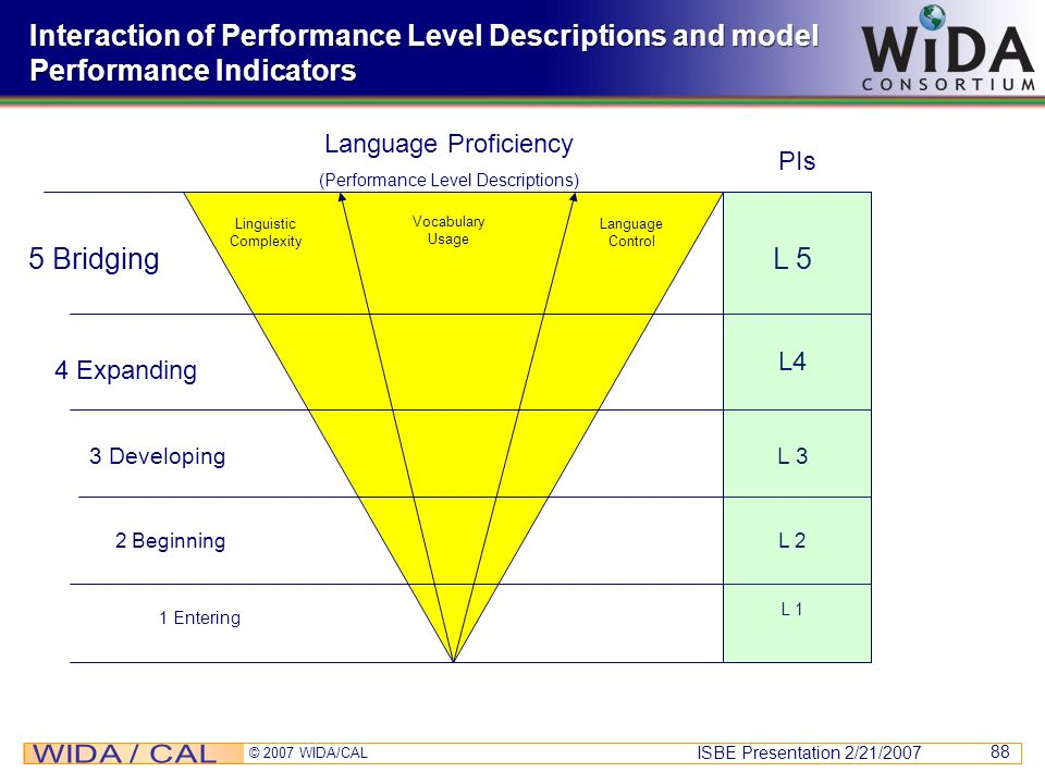 ISBE Presentation 2/21/2007 © 2007 WIDA/CAL 88 Interaction of Performance Level Descriptions and model Performance Indicators Language Proficiency (Pe