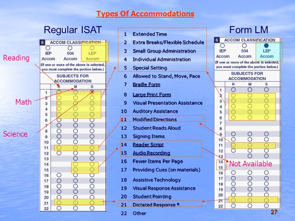 27 Regular ISATForm LM1 Extended Time 2 Extra Breaks/Flexible Schedule 3 Small Group Administration 4 Individual Administration 5 Special Setting 6 Allowed to Stand, Move, Pace 7 Braille Form 8 Large Print Form 9 Visual Presentation Assistance 10 Auditory Assistance 11 Modified Directions 12 Student Reads Aloud 13 Signing Items 14 Reader Script 15 Audio Recording 16 Fewer Items Per Page 17 Providing Cues (on materials) 18 Assistive Technology 19 Visual Response Assistance 20 Student Pointing 21 Dictated Response * 22Other Types Of Accommodations Reading Math Science Not Available