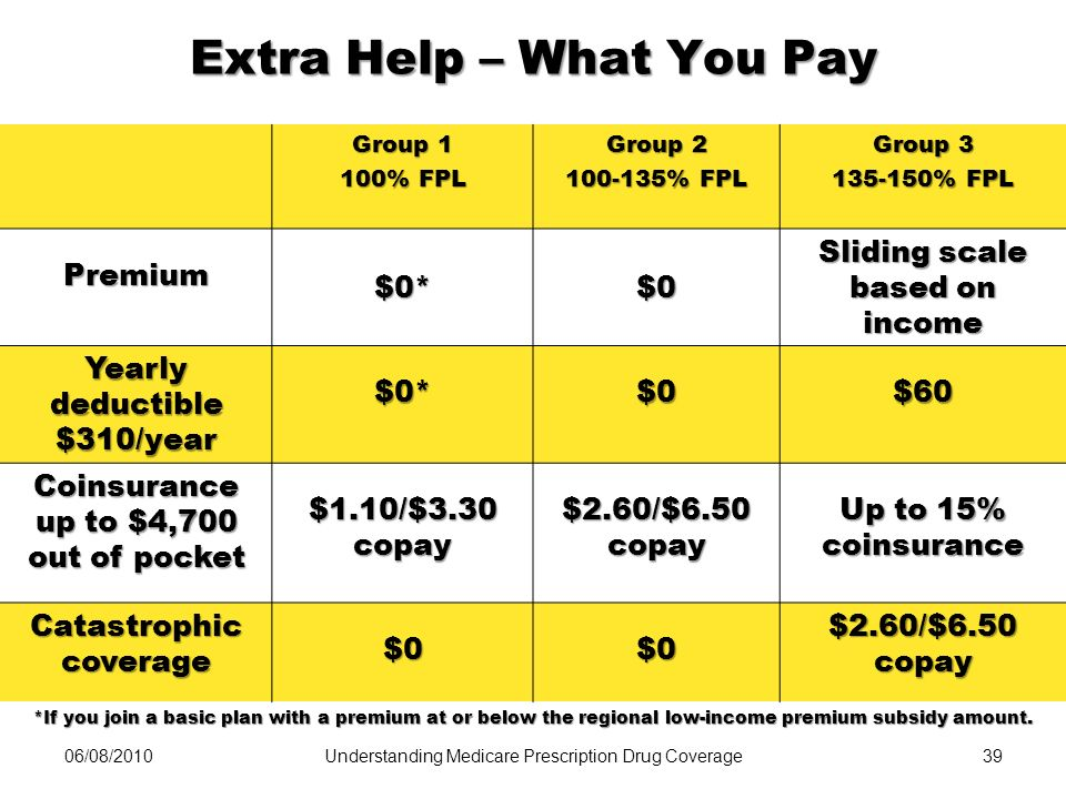06/08/201039 Extra Help – What You Pay Group 1 100% FPL Group 2 100-135% FPL Group 3 135-150% FPL Premium$0*$0 Sliding scale based on income Yearly de