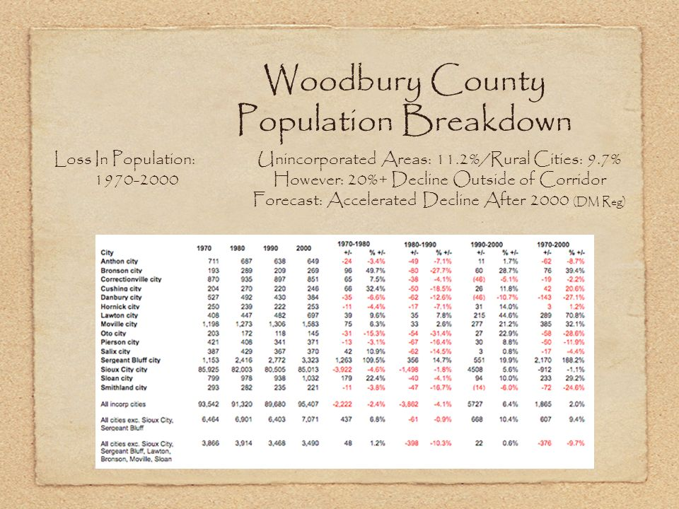 Woodbury County Population Breakdown Loss In Population: Unincorporated Areas: 11.2%/Rural Cities: 9.7% 1970-2000However: 20%+ Decline Outside of Corridor Forecast: Accelerated Decline After 2000 (DM Reg)