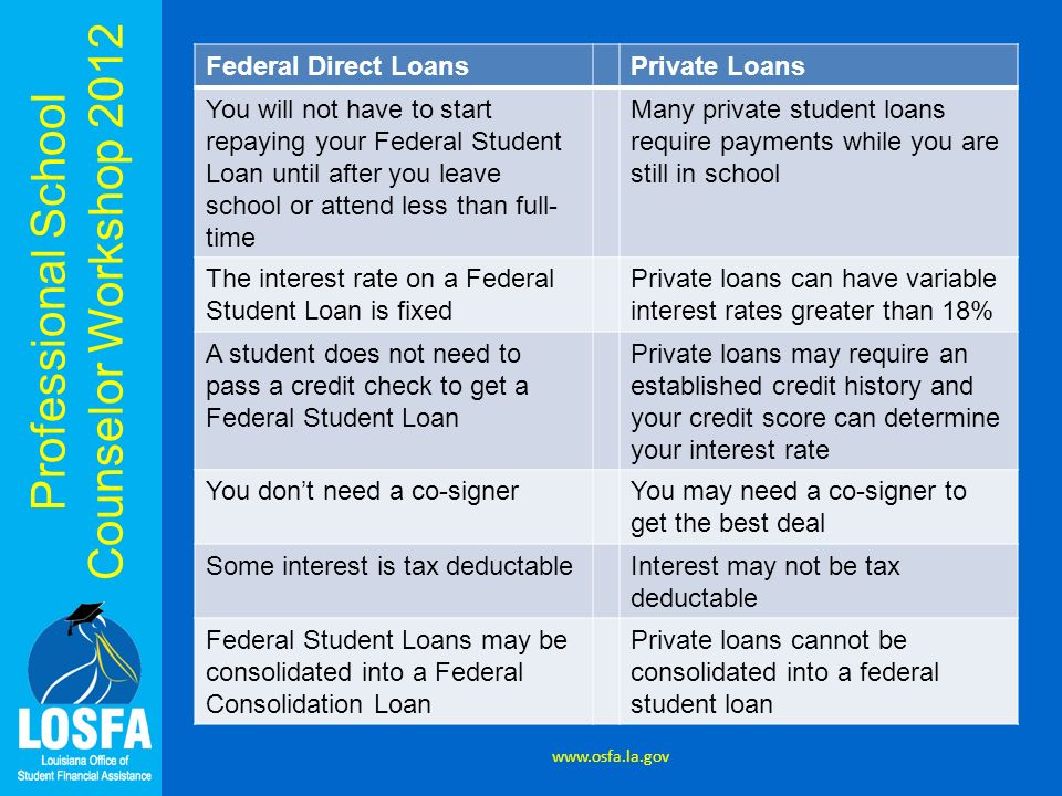 Professional School Counselor Workshop 2012 Federal Direct LoansPrivate Loans You will not have to start repaying your Federal Student Loan until afte