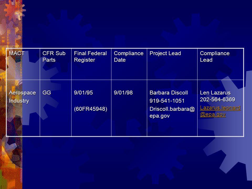 MACT CFR Sub Parts Final Federal Register Compliance Date Project Lead Compliance Lead AerospaceIndustryGG9/01/95(60FR45948)9/01/98 Barbara Discoll 91