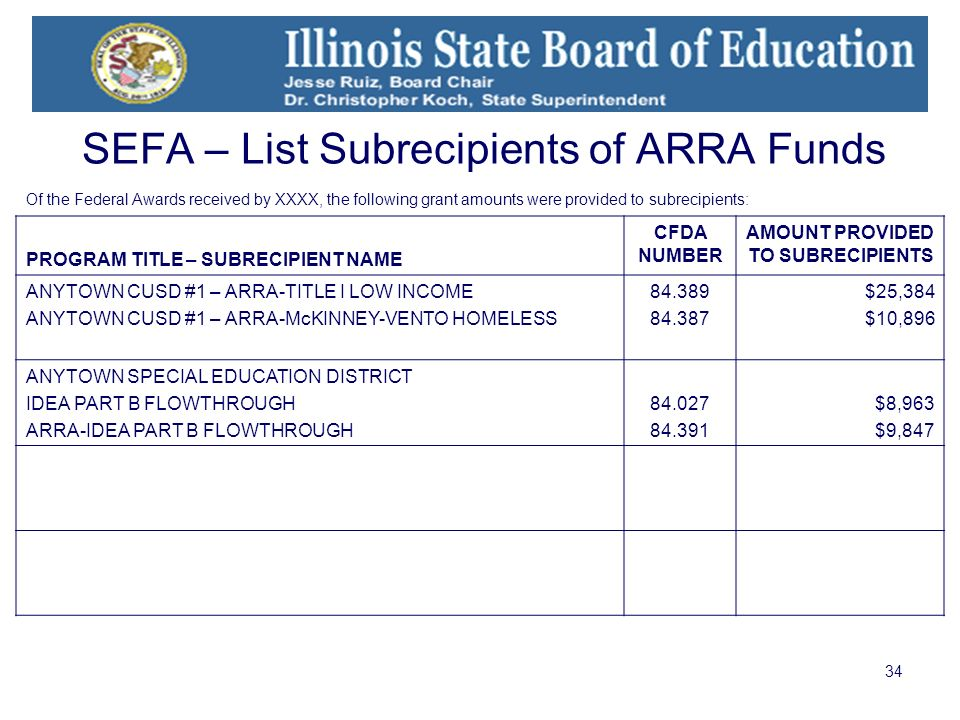 34 SEFA – List Subrecipients of ARRA Funds PROGRAM TITLE – SUBRECIPIENT NAME CFDA NUMBER AMOUNT PROVIDED TO SUBRECIPIENTS ANYTOWN CUSD #1 – ARRA-TITLE I LOW INCOME ANYTOWN CUSD #1 – ARRA-McKINNEY-VENTO HOMELESS 84.389 84.387 $25,384 $10,896 ANYTOWN SPECIAL EDUCATION DISTRICT IDEA PART B FLOWTHROUGH ARRA-IDEA PART B FLOWTHROUGH 84.027 84.391 $8,963 $9,847 Of the Federal Awards received by XXXX, the following grant amounts were provided to subrecipients: