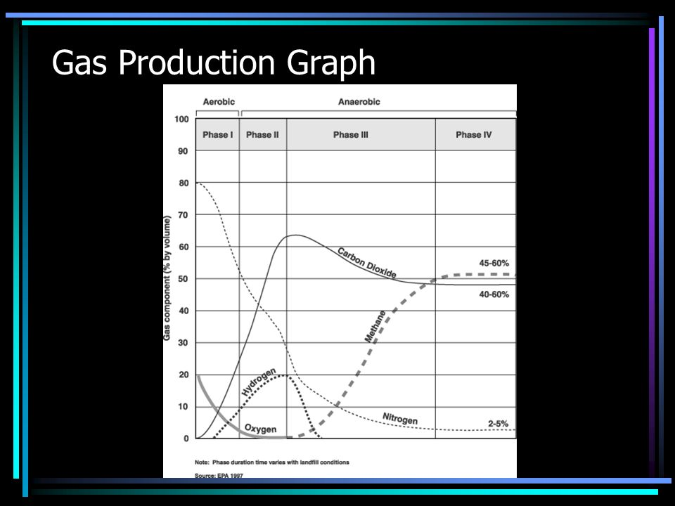 Gas Production Graph