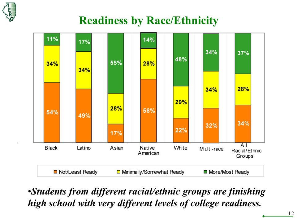 12 Readiness by Race/Ethnicity Students from different racial/ethnic groups are finishing high school with very different levels of college readiness.