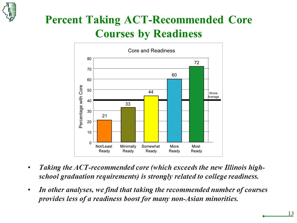 13 Percent Taking ACT-Recommended Core Courses by Readiness Taking the ACT-recommended core (which exceeds the new Illinois high- school graduation requirements) is strongly related to college readiness.