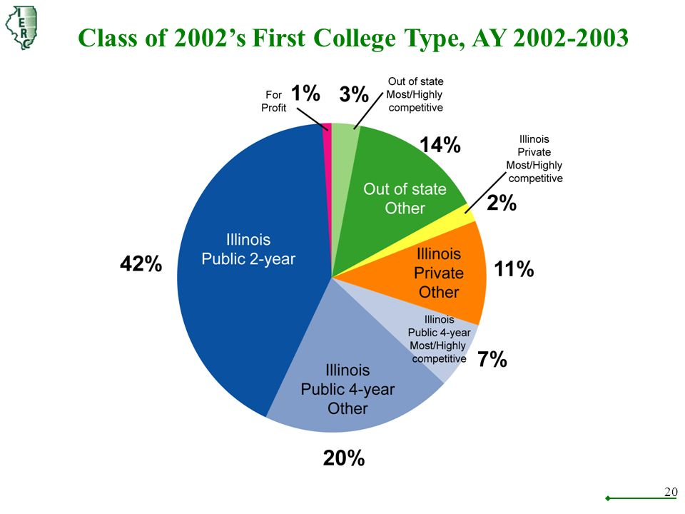 20 Class of 2002s First College Type, AY 2002-2003