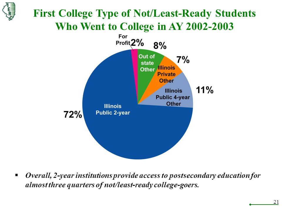 21 First College Type of Not/Least-Ready Students Who Went to College in AY 2002-2003 Overall, 2-year institutions provide access to postsecondary education for almost three quarters of not/least-ready college-goers.