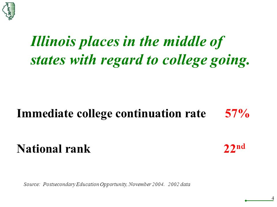 4 Illinois places in the middle of states with regard to college going.