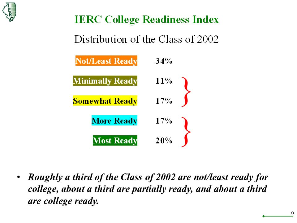 9 Roughly a third of the Class of 2002 are not/least ready for college, about a third are partially ready, and about a third are college ready.