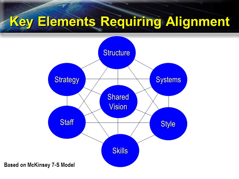 Key Elements Requiring Alignment Based on McKinsey 7-S Model SharedVision Skills Style Staff Systems Structure Strategy