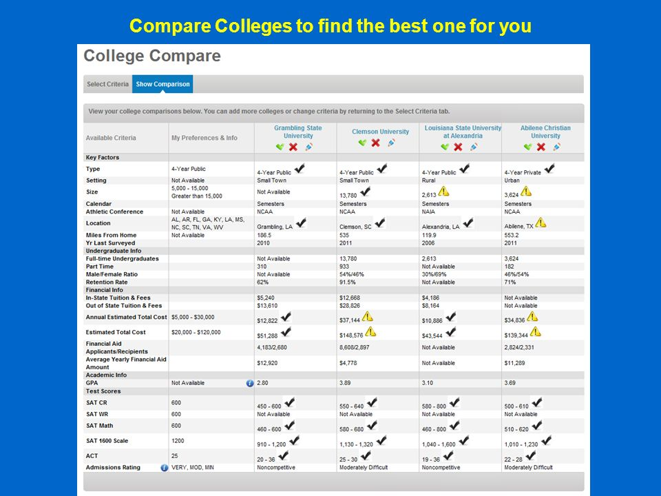 Compare Colleges to find the best one for you