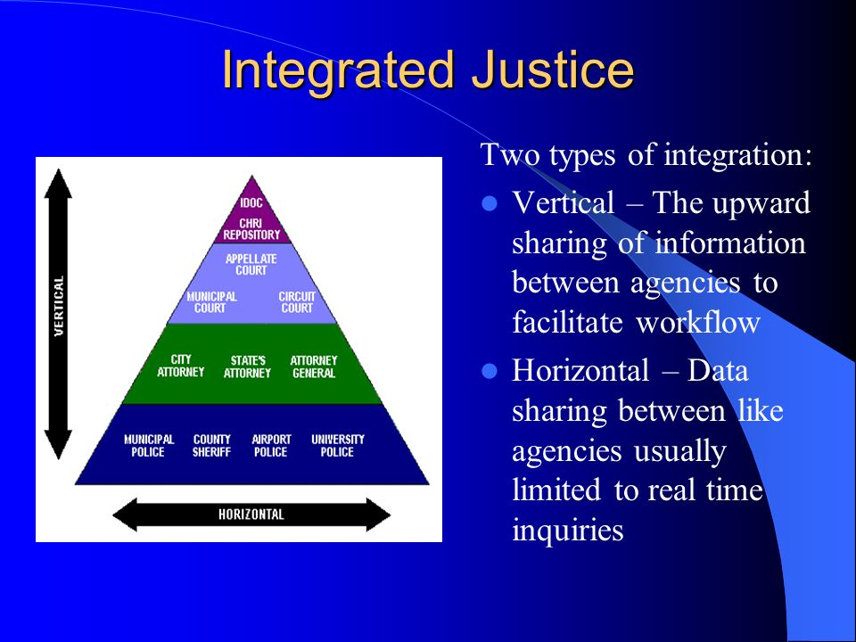 Integrated Justice Two types of integration: Vertical – The upward sharing of information between agencies to facilitate workflow Horizontal – Data sharing between like agencies usually limited to real time inquiries