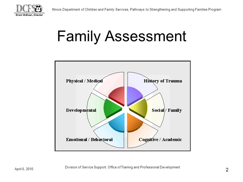Illinois Department of Children and Family Services, Pathways to Strengthening and Supporting Families Program Family Assessment April 6, Division of Service Support, Office of Training and Professional Development