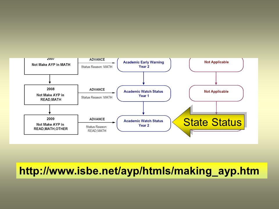 State Status http://www.isbe.net/ayp/htmls/making_ayp.htm