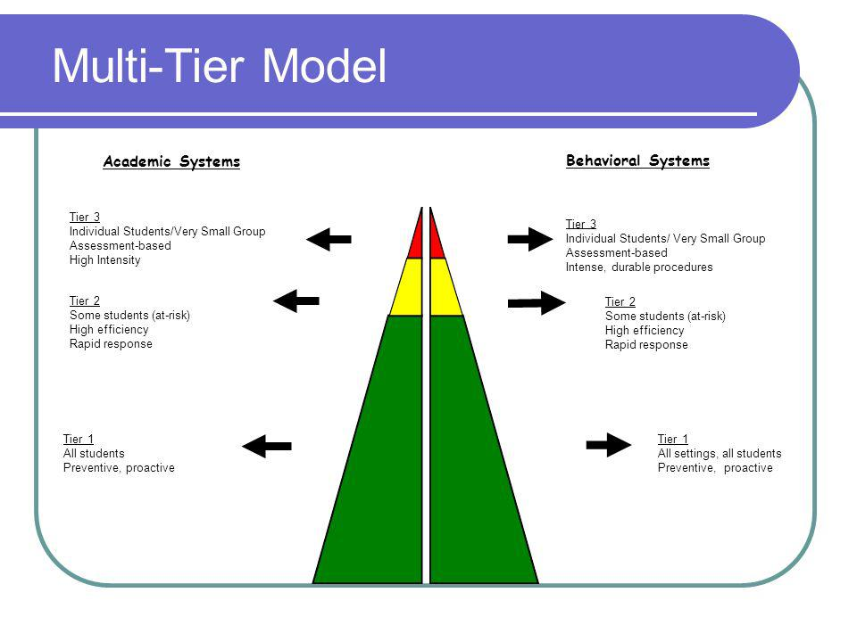 Multi-Tier Model Academic Systems Behavioral Systems Tier 3 Individual Students/Very Small Group Assessment-based High Intensity Tier 3 Individual Students/ Very Small Group Assessment-based Intense, durable procedures Tier 2 Some students (at-risk) High efficiency Rapid response Tier 2 Some students (at-risk) High efficiency Rapid response Tier 1 All students Preventive, proactive Tier 1 All settings, all students Preventive, proactive