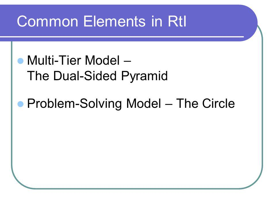 Common Elements in RtI Multi-Tier Model – The Dual-Sided Pyramid Problem-Solving Model – The Circle