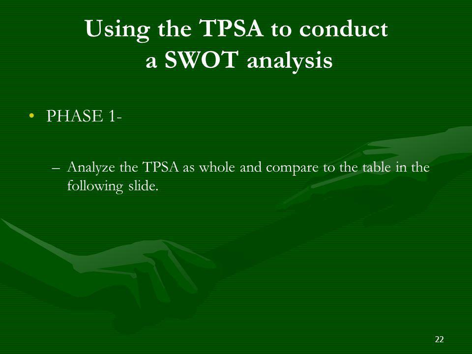 Using the TPSA to conduct a SWOT analysis PHASE 1- – –Analyze the TPSA as whole and compare to the table in the following slide. 22