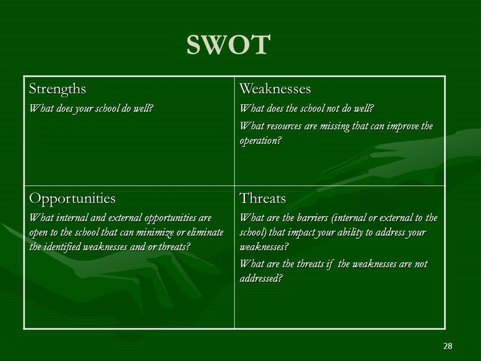 SWOT Strengths What does your school do well? Weaknesses What does the school not do well? What resources are missing that can improve the operation?