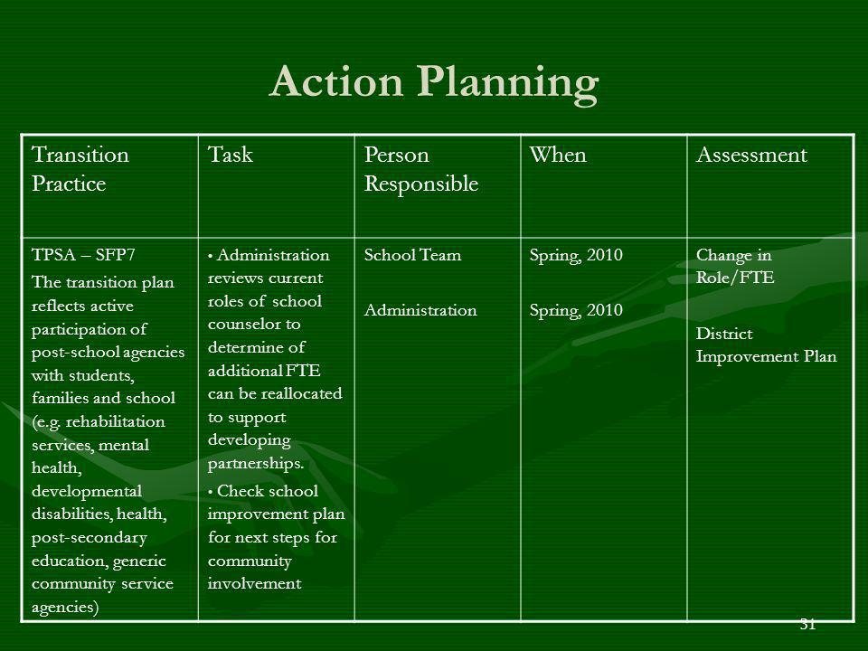 Action Planning Transition Practice TaskPerson Responsible WhenAssessment TPSA – SFP7 The transition plan reflects active participation of post-school