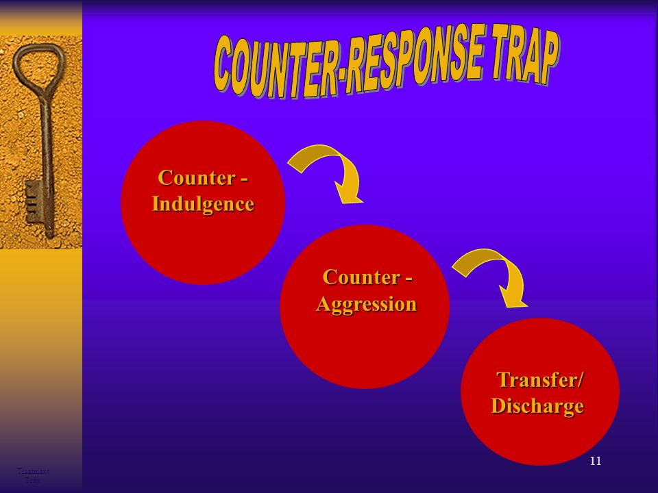 11 Counter - Indulgence Aggression Aggression Transfer/Discharge Treatment Trap