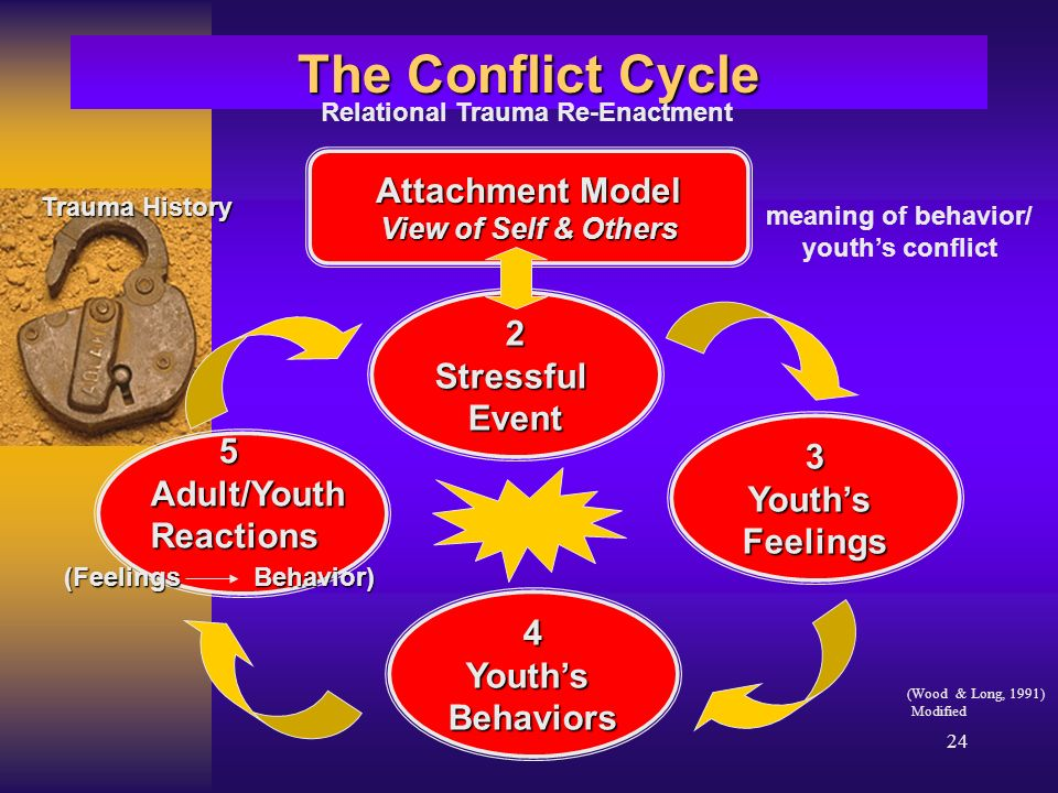 24 The Conflict Cycle 2StressfulEvent Attachment Model View of Self & Others 3YouthsFeelings 4YouthsBehaviors 5Adult/YouthReactions Relational Trauma Re-Enactment meaning of behavior/ youths conflict Trauma History Trauma History (Feelings Behavior) (Wood & Long, 1991) Modified