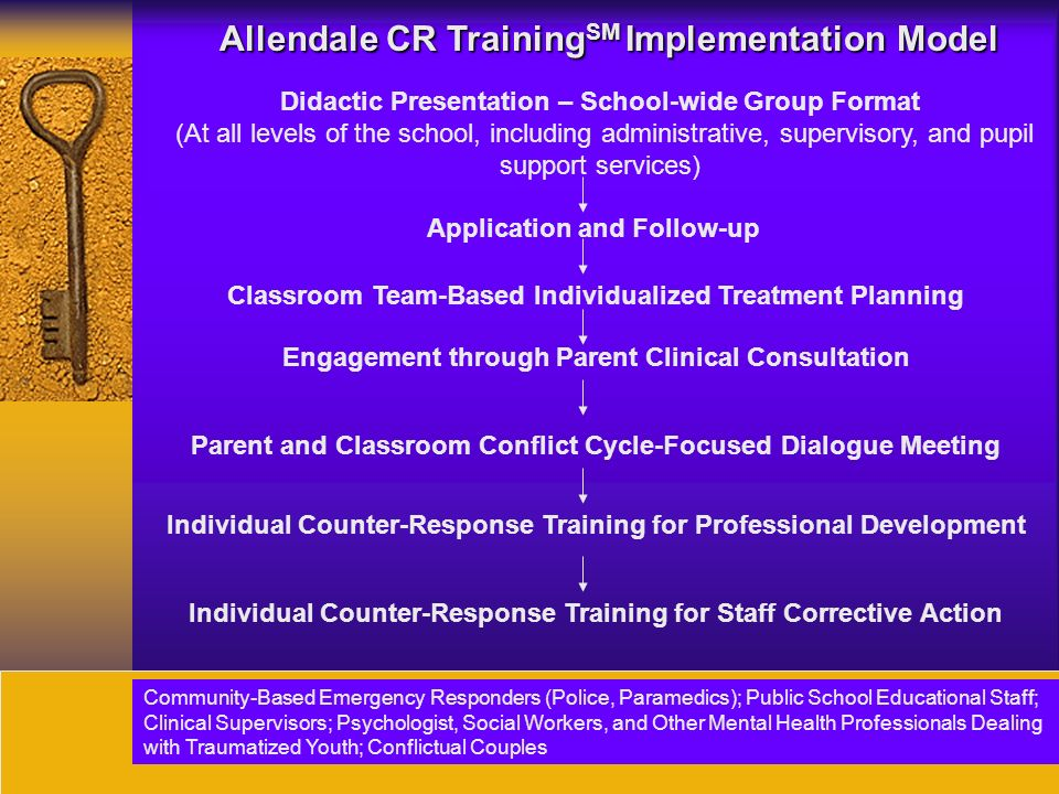 41 Allendale CR Training SM Implementation Model Didactic Presentation – School-wide Group Format (At all levels of the school, including administrative, supervisory, and pupil support services) Application and Follow-up Classroom Team-Based Individualized Treatment Planning Parent and Classroom Conflict Cycle-Focused Dialogue Meeting Individual Counter-Response Training for Professional Development Community-Based Emergency Responders (Police, Paramedics); Public School Educational Staff; Clinical Supervisors; Psychologist, Social Workers, and Other Mental Health Professionals Dealing with Traumatized Youth; Conflictual Couples Individual Counter-Response Training for Staff Corrective Action Engagement through Parent Clinical Consultation