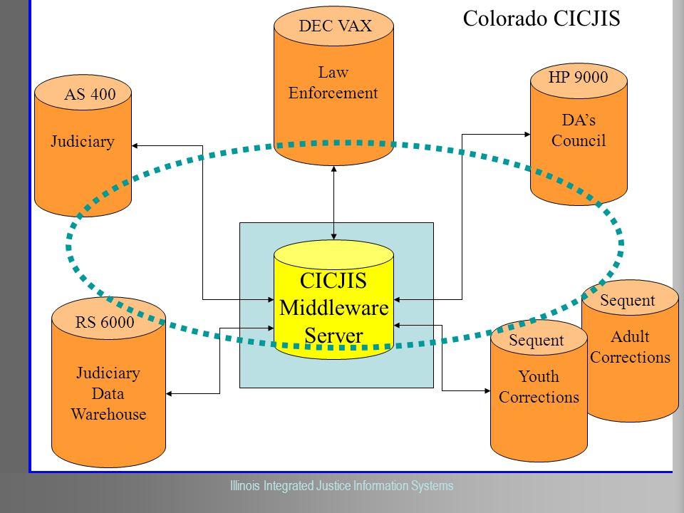 Illinois Criminal Justice Information Authority Illinois Integrated Justice Information Systems Judiciary CICJIS Middleware Server Colorado CICJIS Jud