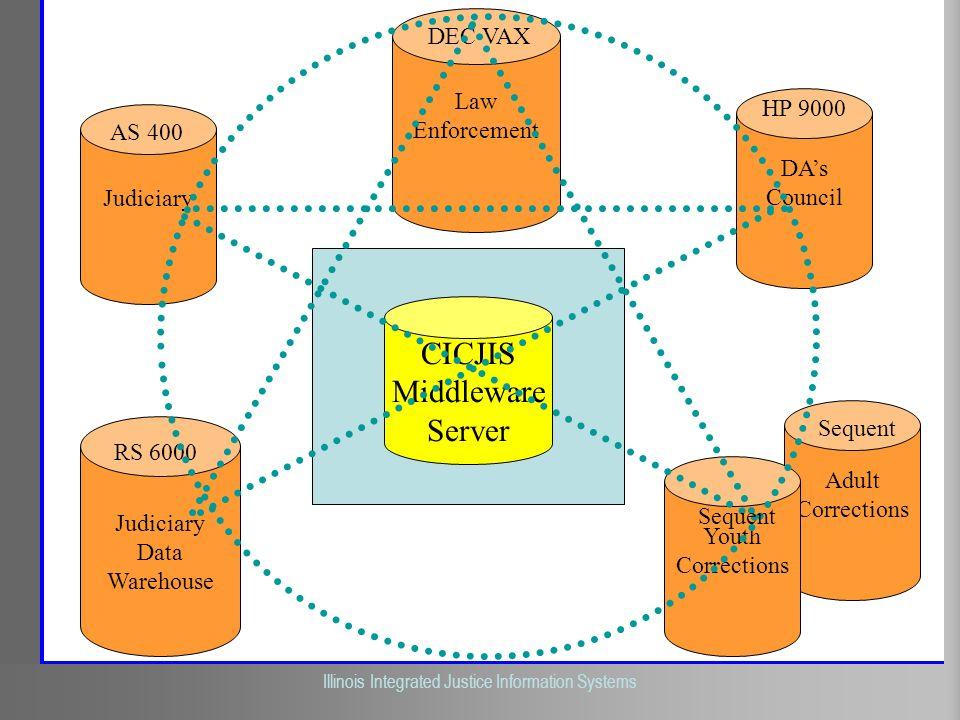 Illinois Criminal Justice Information Authority Illinois Integrated Justice Information Systems Judiciary CICJIS Middleware Server Judiciary Data Ware