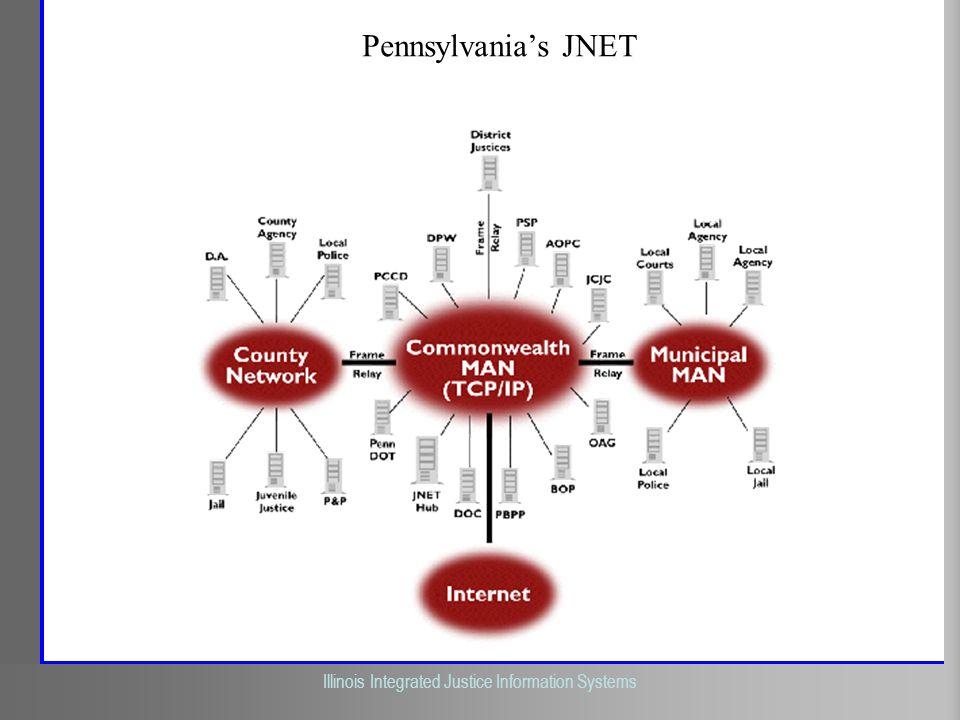 Illinois Criminal Justice Information Authority Illinois Integrated Justice Information Systems Pennsylvanias JNET