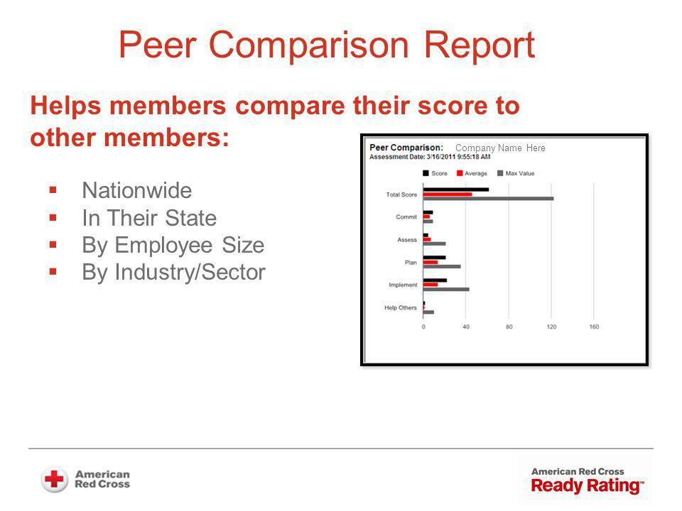 Peer Comparison Report Nationwide In Their State By Employee Size By Industry/Sector Company Name Here Helps members compare their score to other members: