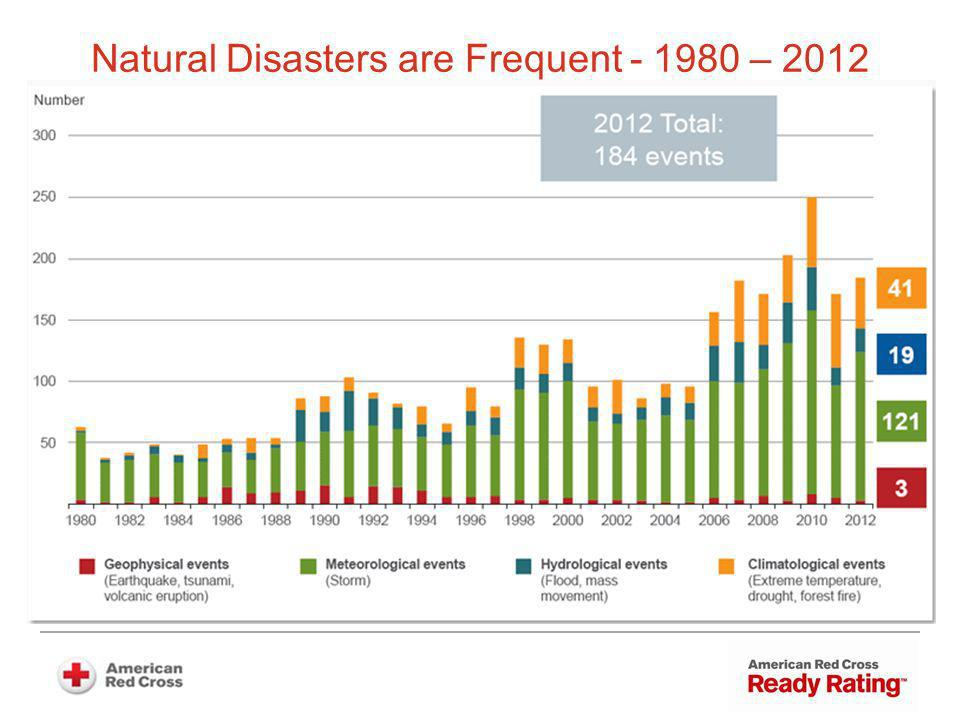 Natural Disasters are Frequent - 1980 – 2012