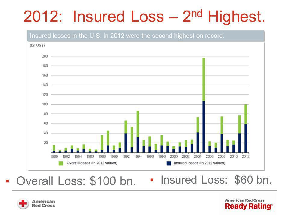 2012: Insured Loss – 2 nd Highest. Overall Loss: $100 bn. Insured Loss: $60 bn.