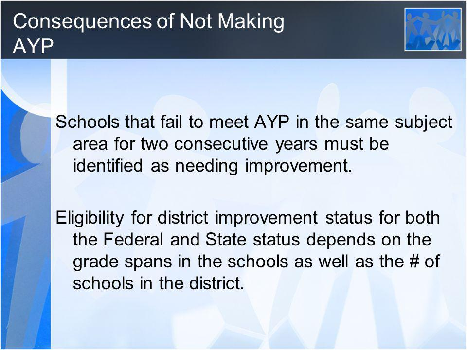 Consequences of Not Making AYP Schools that fail to meet AYP in the same subject area for two consecutive years must be identified as needing improvement.