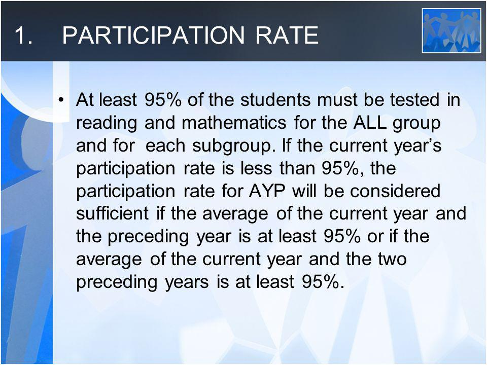 2.PERFORMANCE Students in the ALL group and each subgroup must have performance levels of at least 70.0% for 2009 Meeting/Exceeding standards for reading and mathematics.