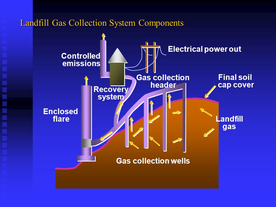 Landfill Gas Collection System Components Landfill gas Controlled emissions Enclosed flare Gas collection wells Final soil cap cover Electrical power