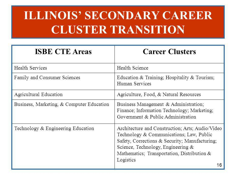 ILLINOIS SECONDARY CAREER CLUSTER TRANSITION ISBE CTE AreasCareer Clusters Health ServicesHealth Science Family and Consumer SciencesEducation & Training; Hospitality & Tourism; Human Services Agricultural EducationAgriculture, Food, & Natural Resources Business, Marketing, & Computer EducationBusiness Management & Administration; Finance; Information Technology; Marketing; Government & Public Administration Technology & Engineering EducationArchitecture and Construction; Arts; Audio/Video Technology & Communications; Law, Public Safety, Corrections & Security; Manufacturing; Science, Technology, Engineering & Mathematics; Transportation, Distribution & Logistics 16