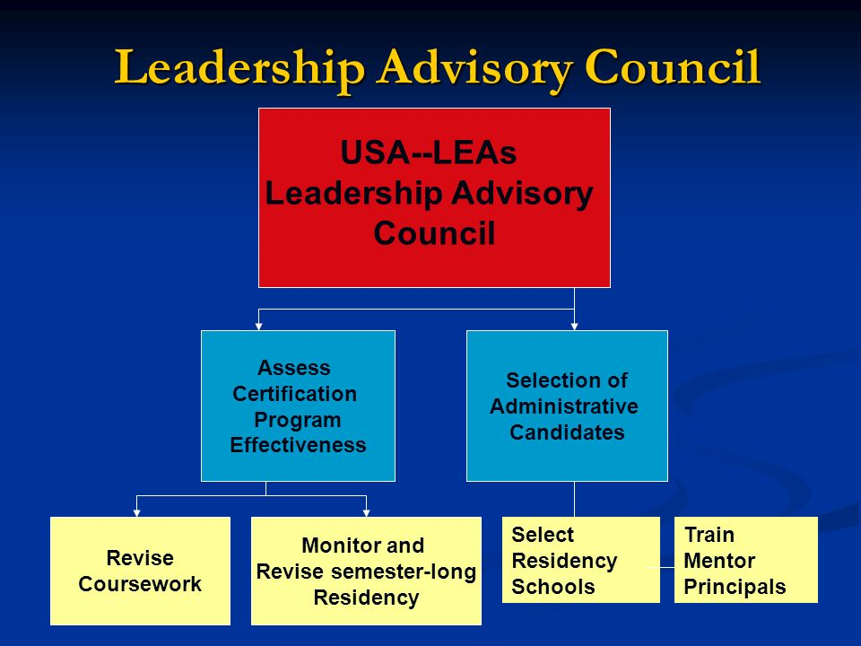 Leadership Advisory Council Leadership Advisory Council USA--LEAs Leadership Advisory Council Assess Certification Program Effectiveness Selection of Administrative Candidates Revise Coursework Monitor and Revise semester-long Residency Select Residency Schools Train Mentor Principals