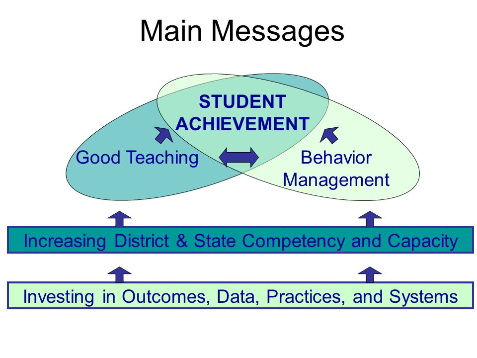 Main Messages Good TeachingBehavior Management STUDENT ACHIEVEMENT Increasing District & State Competency and Capacity Investing in Outcomes, Data, Pr