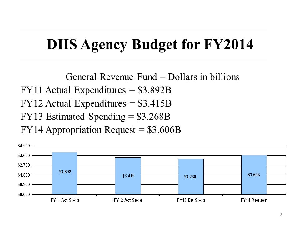 2 DHS Agency Budget for FY2014 General Revenue Fund – Dollars in billions FY11 Actual Expenditures = $3.892B FY12 Actual Expenditures = $3.415B FY13 E