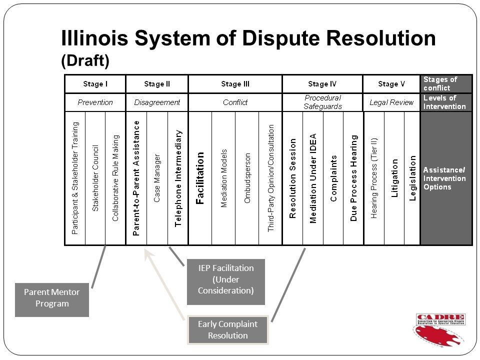 Illinois System of Dispute Resolution (Draft) IEP Facilitation (Under Consideration) Early Complaint Resolution Parent Mentor Program