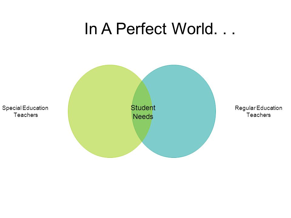 Special Education Teachers Regular Education Teachers Student Needs In A Perfect World...
