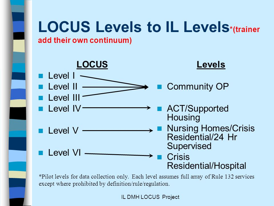 IL DMH LOCUS Project LOCUS Levels to IL Levels *(trainer add their own continuum) LOCUS Level I Level II Level III Level IV Level V Level VI Levels Community OP ACT/Supported Housing Nursing Homes/Crisis Residential/24 Hr Supervised Crisis Residential/Hospital *Pilot levels for data collection only.