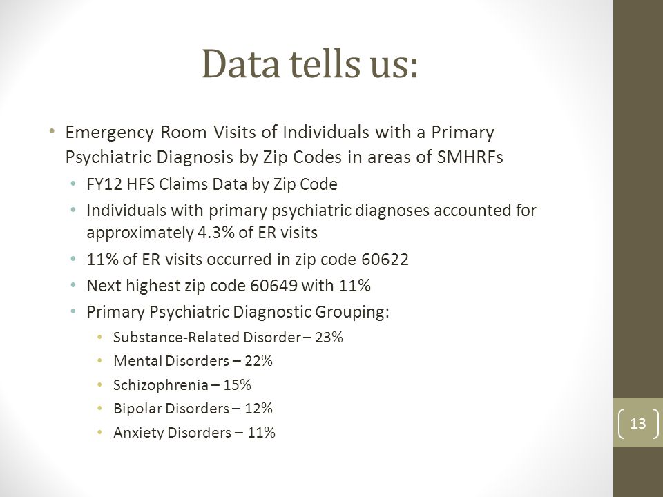 Data tells us: Emergency Room Visits of Individuals with a Primary Psychiatric Diagnosis by Zip Codes in areas of SMHRFs FY12 HFS Claims Data by Zip Code Individuals with primary psychiatric diagnoses accounted for approximately 4.3% of ER visits 11% of ER visits occurred in zip code 60622 Next highest zip code 60649 with 11% Primary Psychiatric Diagnostic Grouping: Substance-Related Disorder – 23% Mental Disorders – 22% Schizophrenia – 15% Bipolar Disorders – 12% Anxiety Disorders – 11% 13
