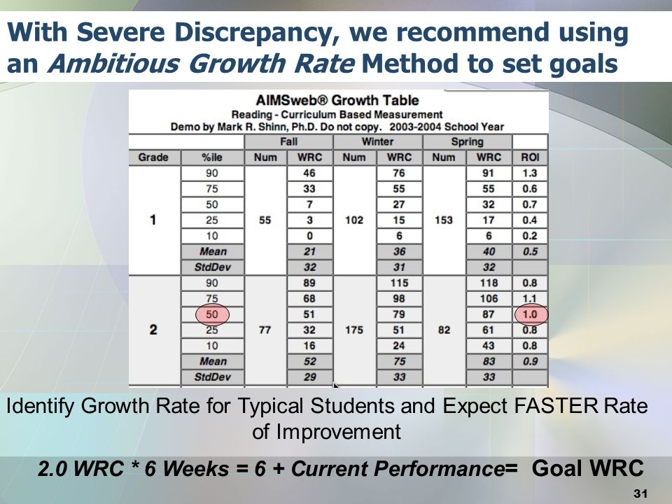 With Severe Discrepancy, we recommend using an Ambitious Growth Rate Method to set goals Identify Growth Rate for Typical Students and Expect FASTER R