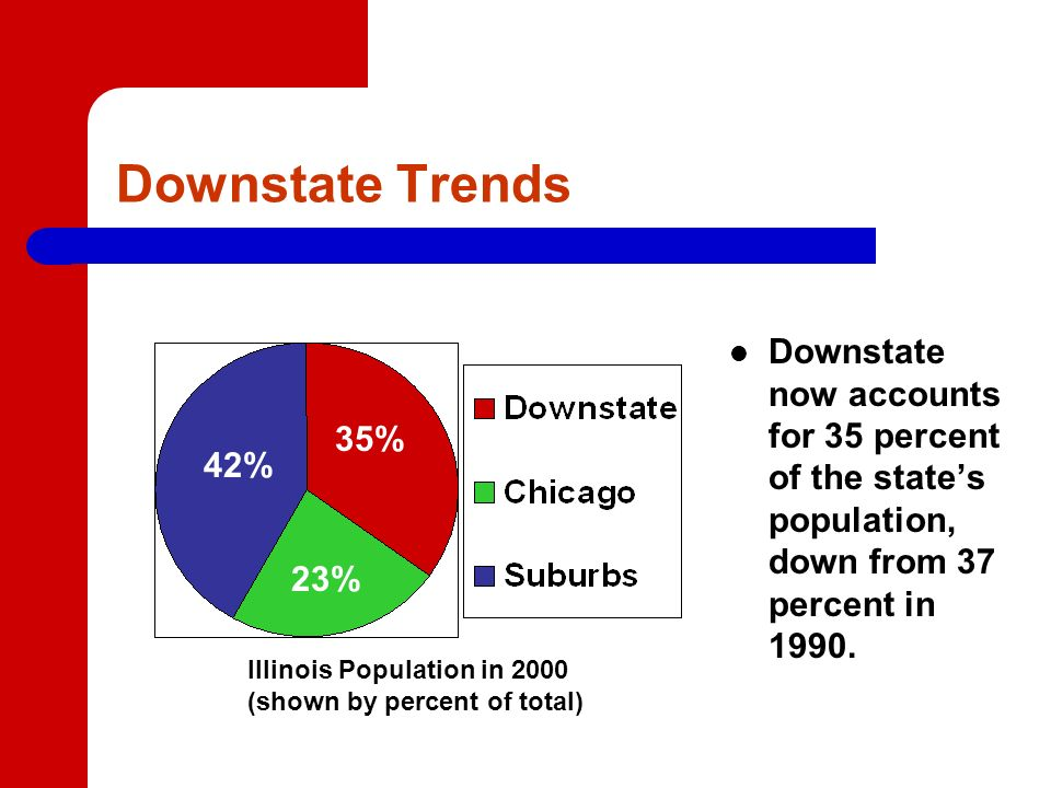 Downstate Trends Downstate now accounts for 35 percent of the states population, down from 37 percent in 1990.