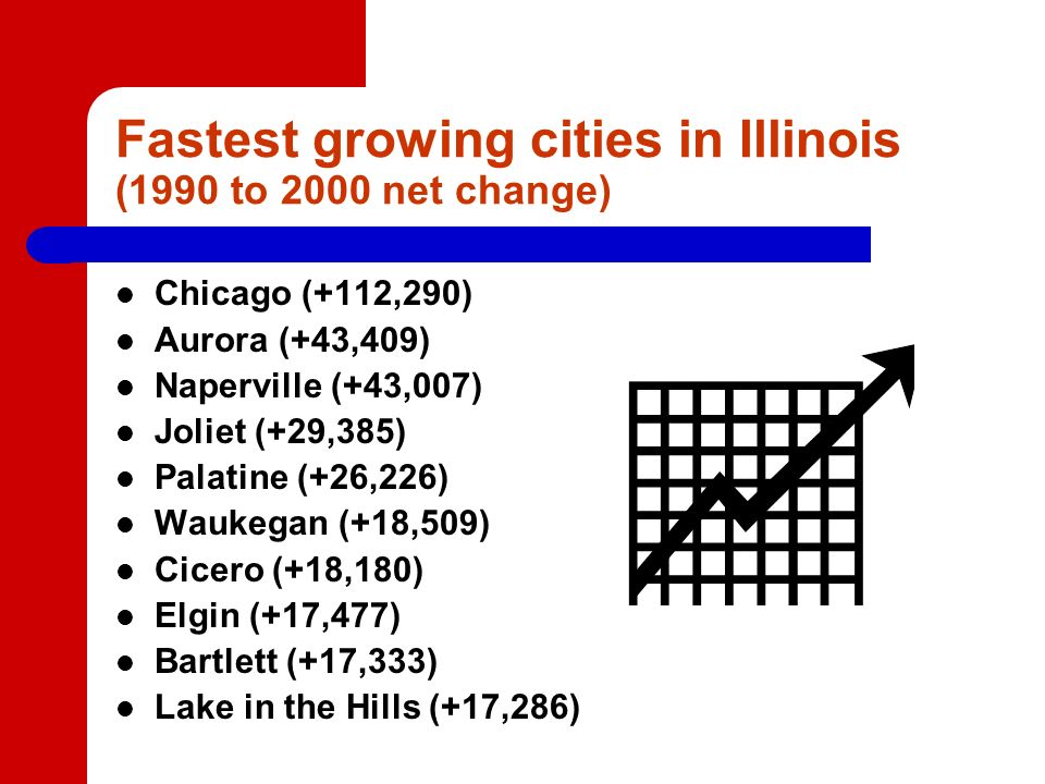 Fastest growing cities in Illinois (1990 to 2000 net change) Chicago (+112,290) Aurora (+43,409) Naperville (+43,007) Joliet (+29,385) Palatine (+26,226) Waukegan (+18,509) Cicero (+18,180) Elgin (+17,477) Bartlett (+17,333) Lake in the Hills (+17,286)
