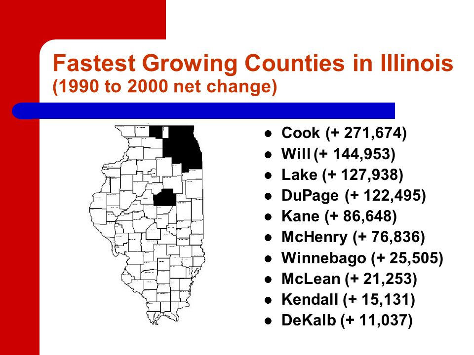 Fastest Growing Counties in Illinois (1990 to 2000 net change) Cook (+ 271,674) Will (+ 144,953) Lake (+ 127,938) DuPage (+ 122,495) Kane (+ 86,648) McHenry (+ 76,836) Winnebago (+ 25,505) McLean (+ 21,253) Kendall (+ 15,131) DeKalb (+ 11,037)