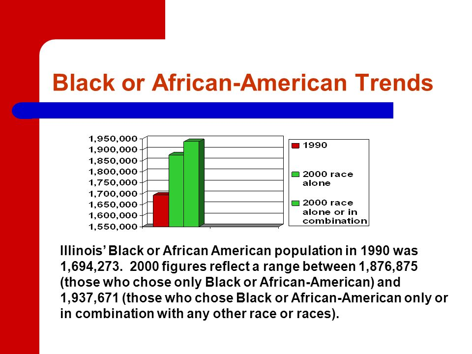 Black or African-American Trends Illinois Black or African American population in 1990 was 1,694,273.