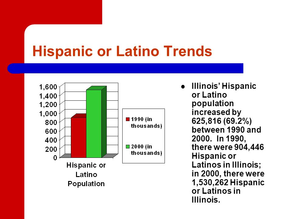 Hispanic or Latino Trends Illinois Hispanic or Latino population increased by 625,816 (69.2%) between 1990 and 2000.